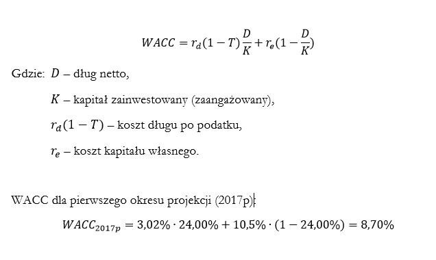 Średni ważony koszt kapitału (WACC) - wzór i przykład