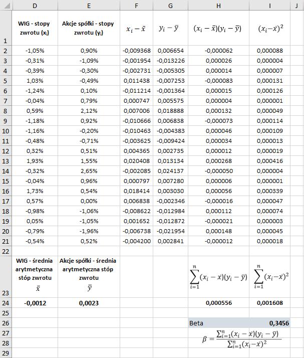 Beta obliczona bez wykorzystania funkcji (Microsoft Excel)