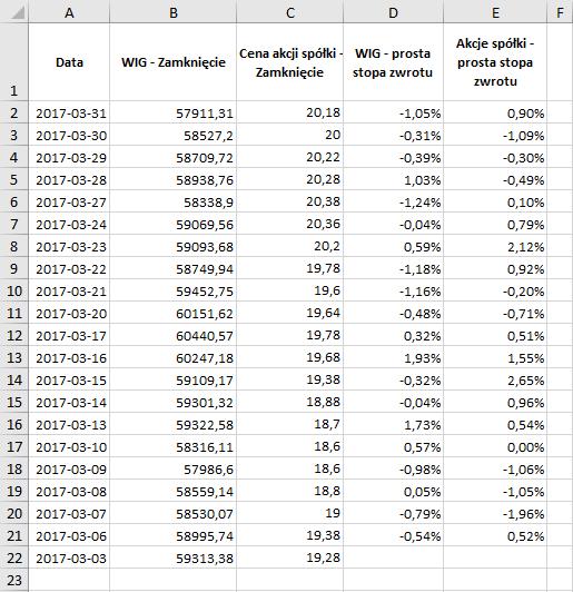 współczynnik beta - dane wejściowe w arkuszu kalkulacyjnym