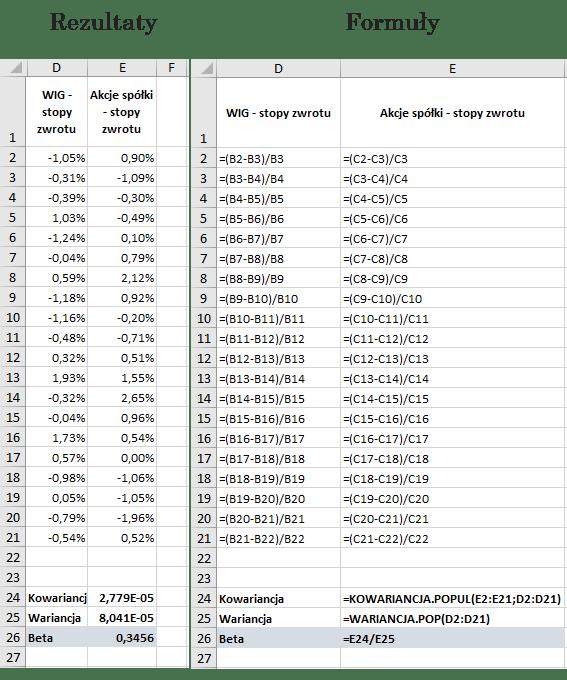 Beta obliczona za pomocą funkcji wariancja.pop i kowariancja.popul (Microsoft Excel)