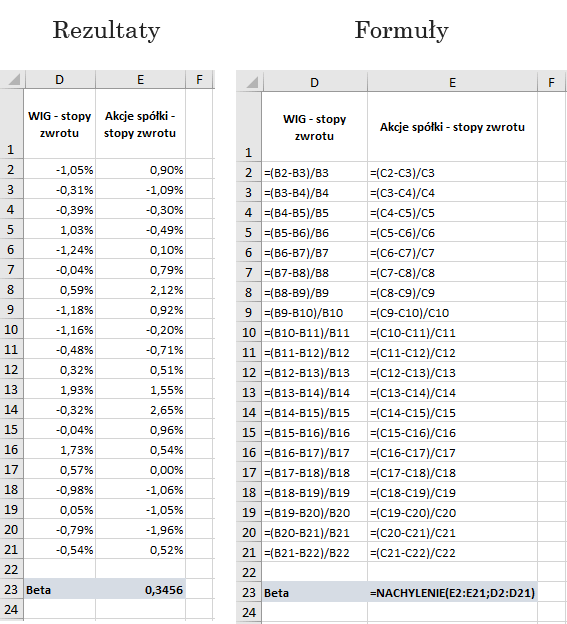 Beta obliczona za pomocą funkcji nachylenie (Microsoft Excel)