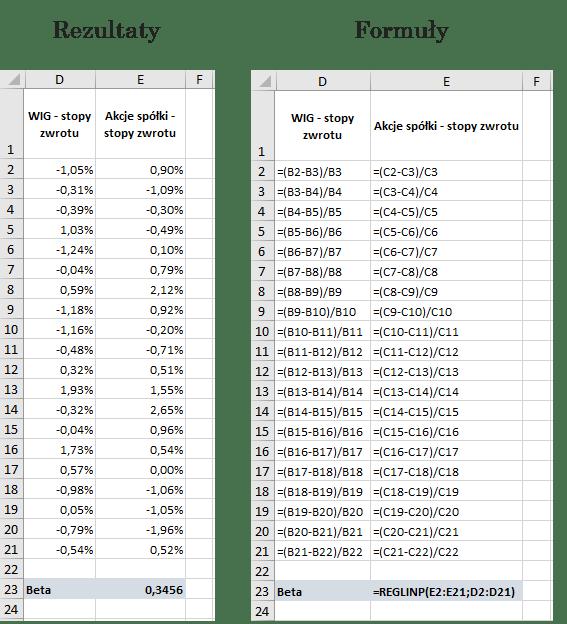 Beta obliczona za pomocą funkcji reglinp (Microsoft Excel)