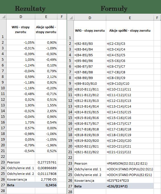 Beta obliczona za pomocą funkcji pearson i odch.stand.popul (Microsoft Excel)