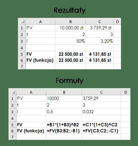 Wartość przyszła w MS Excel, zastosowanie funkcji FV
