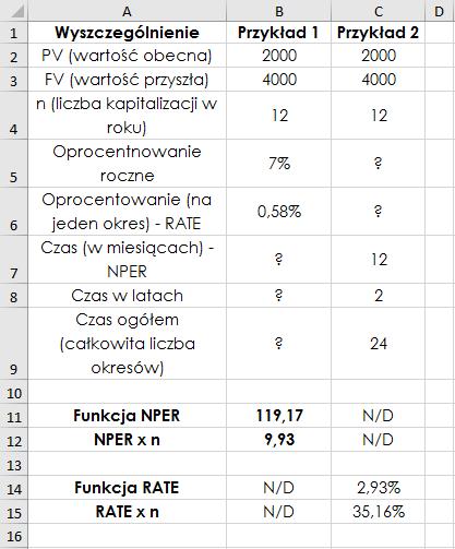 Zastosowanie funkcji NPER i RATE – wyniki