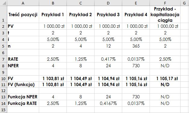 Zastosowanie funkcji FV – wyniki