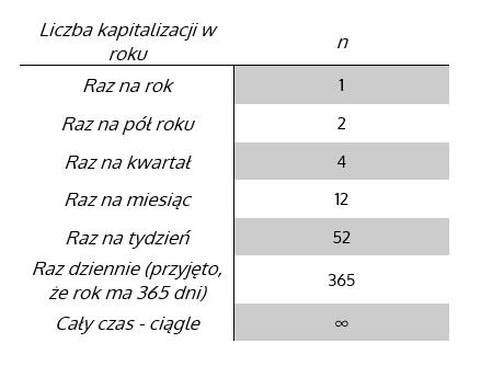 Tabela ukazująca sposób zapisu liczby kapitalizacji w ciągu roku