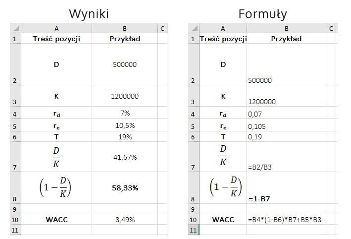 Średni ważony koszt kapitału (WACC) - przykład obliczeń – Ms Excel