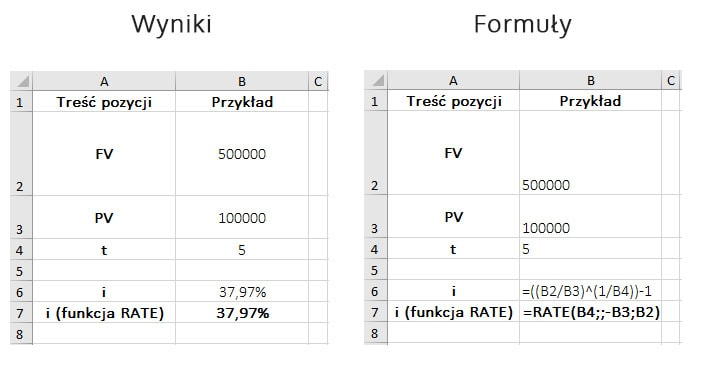Przykład obliczeń w MS Excel – wymagana stopa zwrotu a wartość przyszła