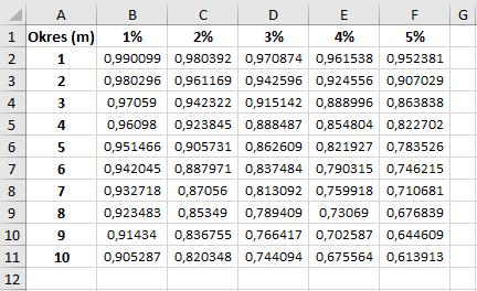 Tabela współczynników dyskontowych – przykład w MS Excel dla 50 wariantów