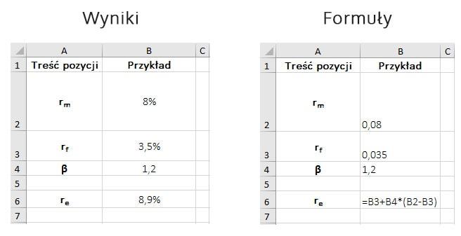 Wymagana stopa zwrotu – model CAPM – przykład obliczeń w MS Excel