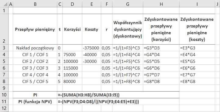Formuły do drugiego przykładu w MS Excel – wskaźnik rentowności