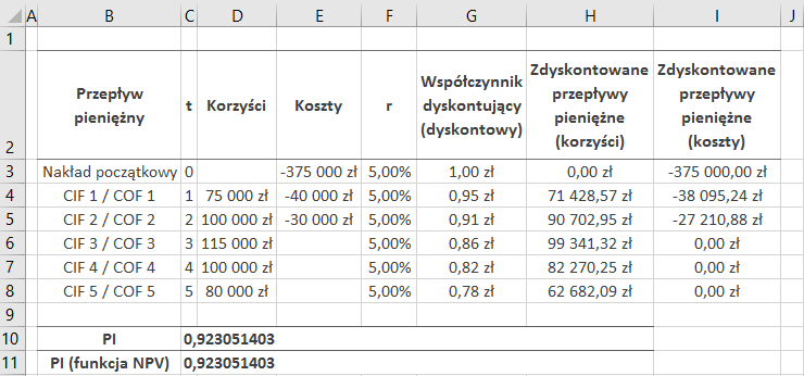 Rozwiązanie drugiego przykładu w MS Excel – wskaźnik rentowności