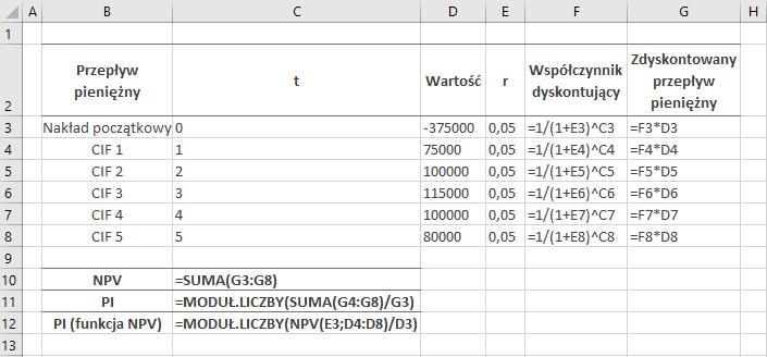 Formuły do pierwszego przykładu w MS Excel – wskaźnik rentowności