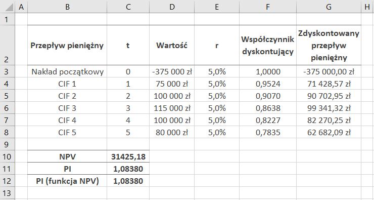 Rozwiązanie pierwszego przykładu w MS Excel – wskaźnik rentowności