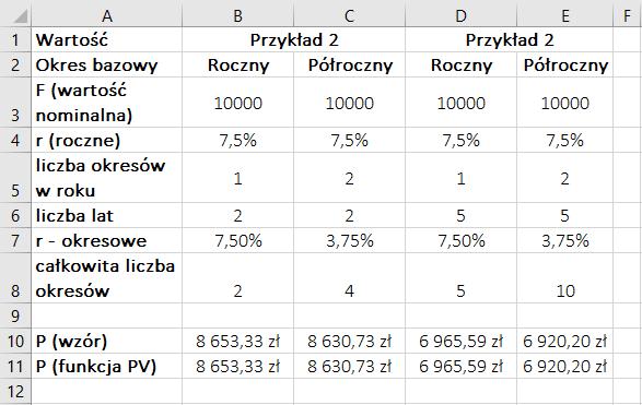 Wycena obligacji zerokuponowej – przykład w Microsoft Excel – rezultaty