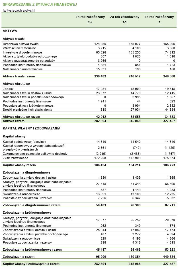 Bilans fikcyjnego przedsiębiorstwa