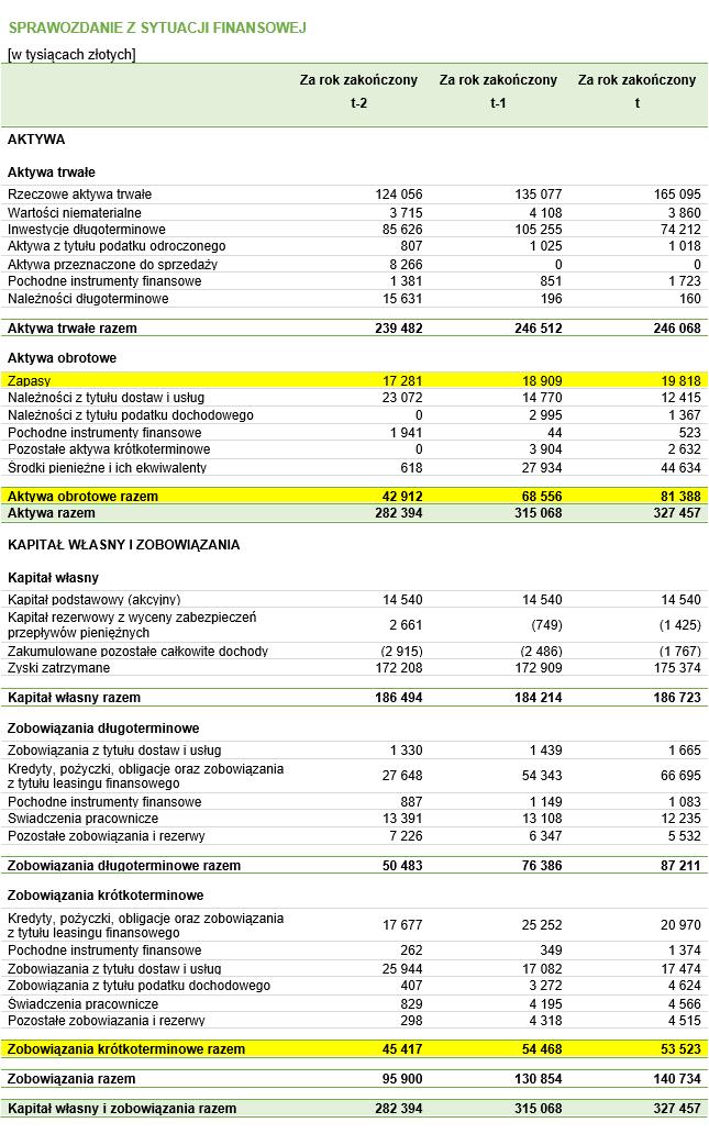 Bilans z zaznaczonymi danymi, które należy wykorzystać w celu obliczenia wartości wskaźnika płynności przyspieszonej