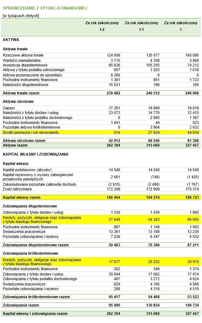 Bilans z zaznaczonymi pozycjami, które należy uwzględnić przy obliczaniu kapitału zainwestowanego
