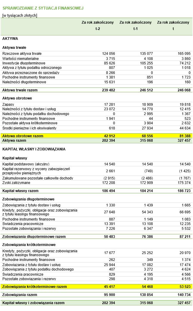 Bilans przedsiębiorstwa z podkreślonymi danymi, które należy podstawić do wzoru