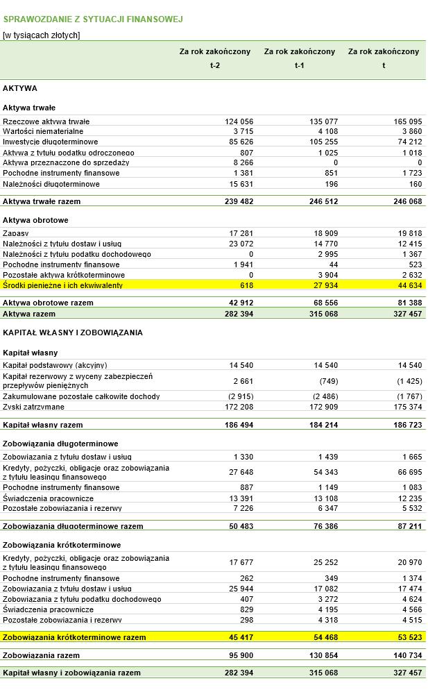 Bilans z oznaczonymi danymi, które są niezbędne do obliczenia wskaźnika płynności gotówkowej