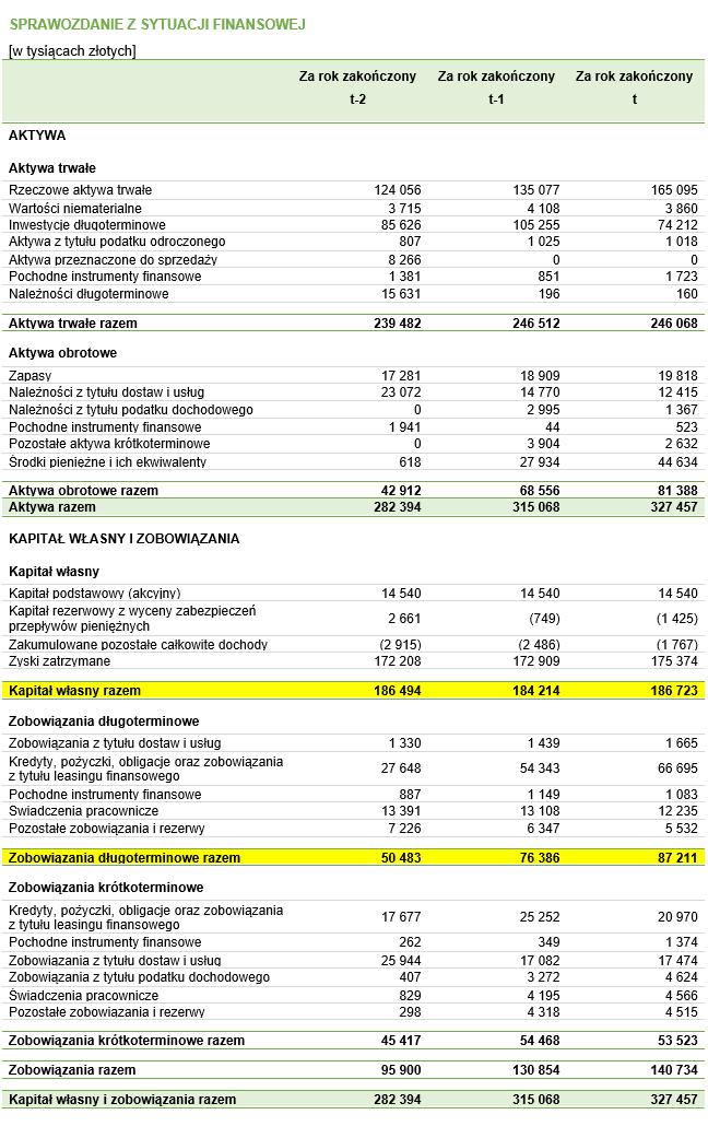 Bilans z zaznaczonymi danymi, które służą do obliczenia wartości kapitału stałego