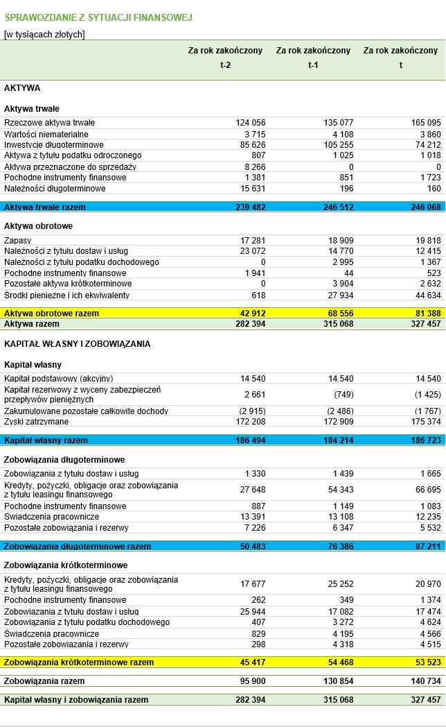 Bilans fikcyjnego przedsiębiorstwa z zaznaczonymi danymi, które są potrzebne do obliczenia wartości kapitału obrotowego netto
