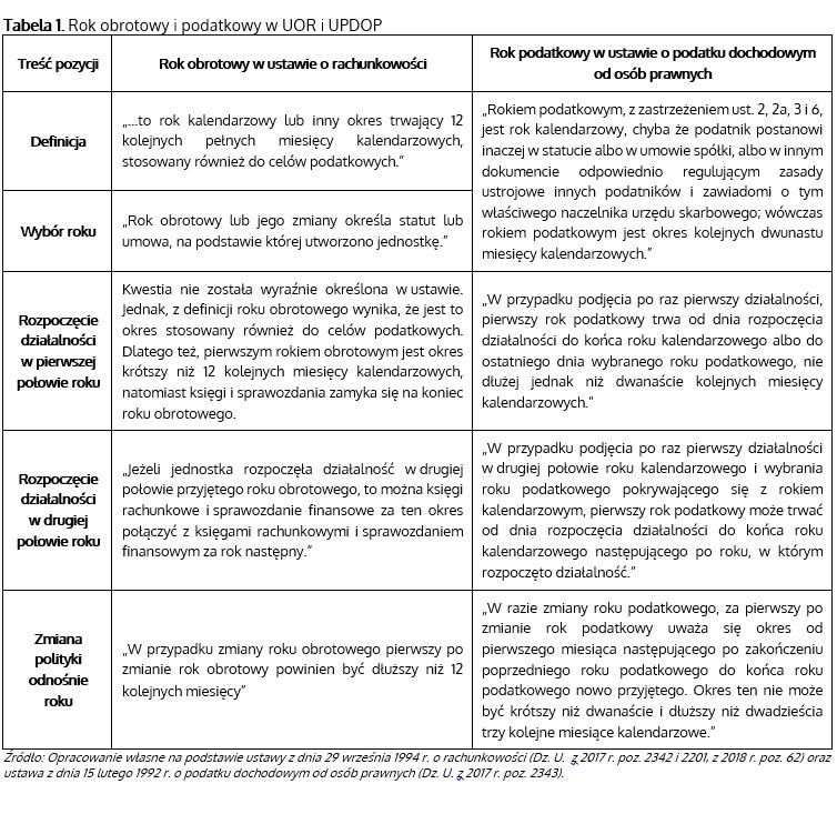 Tabela z cytatami pochodzącymi z UOR i UPDOP dotyczącymi roku obrotowego i podatkowego