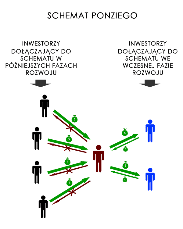 Rysunek przedstawiający schemat Ponziego