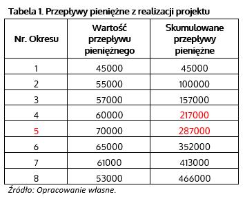 Okres zwrotu – dane z przykładu w tabeli