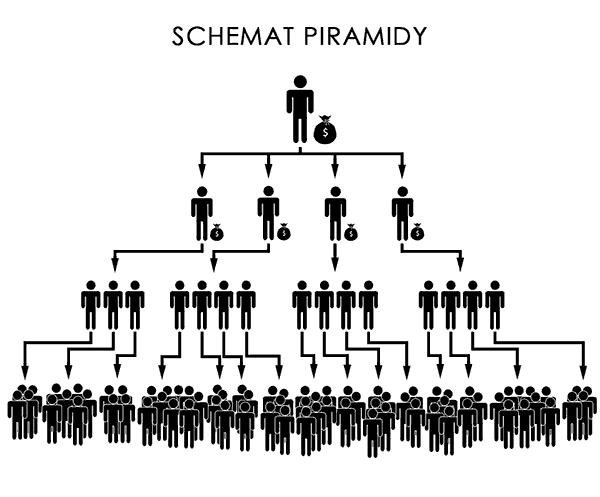 Rysunek przedstawiający schemat piramidy