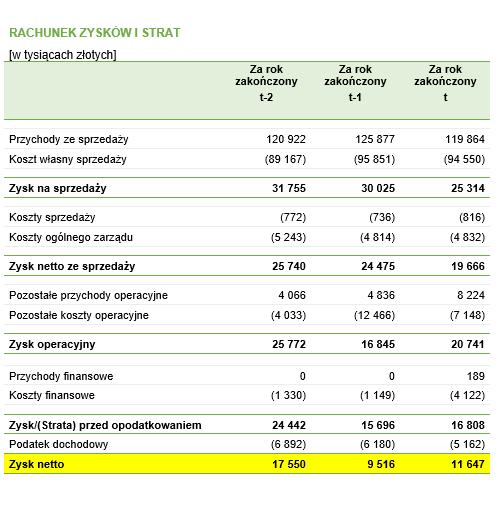 Przykładowy bilans z zaznaczonymi elementem, które są niezbędne do policzenia ROE