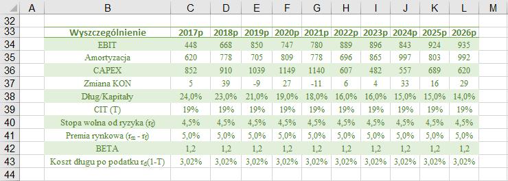 Wycena DCF  - prognoza- dane przygotowane do przeprowadzenia wyceny