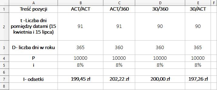 Konwencje naliczania odsetek – przykłady w Ms Excel – wyniki