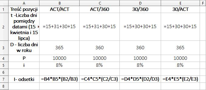 Konwencje naliczania odsetek – przykłady w Ms Excel – formuły