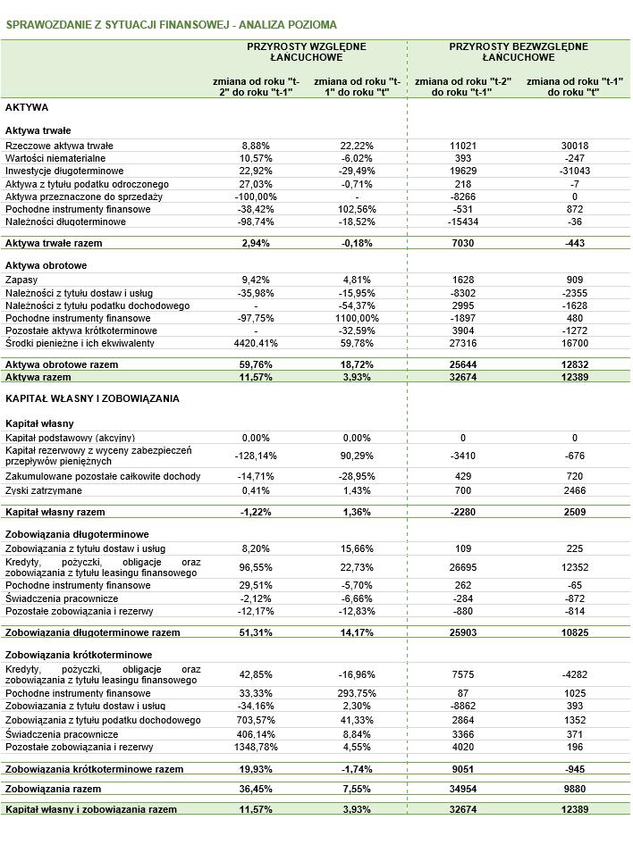 Wyniki analizy poziomej – cały bilans
