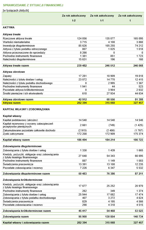 Rentowność aktywów (ROA) – dane do przykładu pochodzące z bilansu