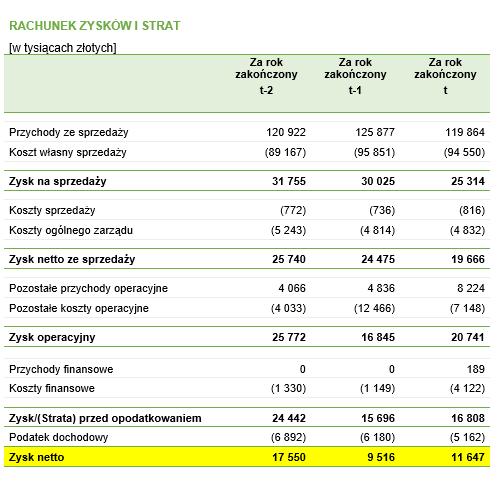 Rentowność aktywów (ROA) – dane do przykładu pochodzące z rachunku zysków i strat