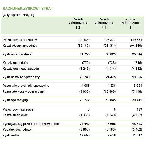 Przykładowy rachunek zysków i strat – fikcyjne przedsiębiorstwo