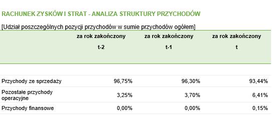 Analiza struktury przychodów - RZiS – wszystkie rezultaty