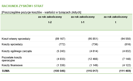 Analiza struktury kosztów - RZiS – tabela pomocnicza