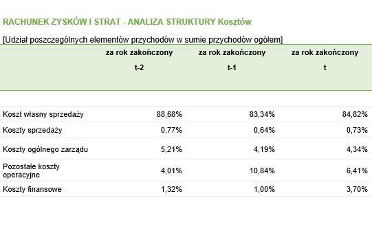 Analiza struktury kosztów - RZiS – wszystkie rezultaty
