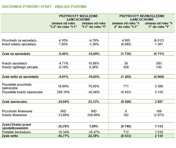 Analiza dynamiki RZiS – wszystkie rezultaty