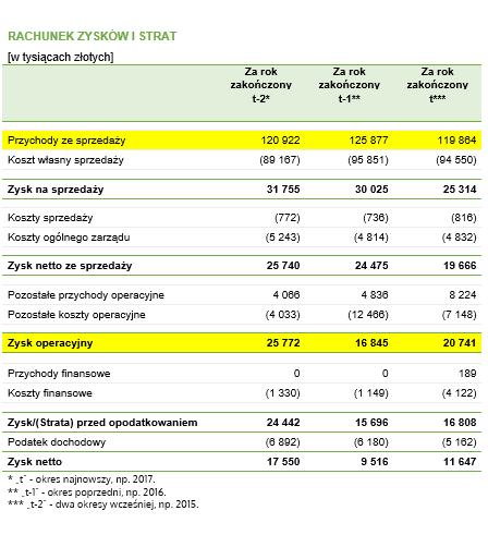 Rachunek zysków i strat, w którym zaznaczono dane niezbędne do przeprowadzenia obliczeń