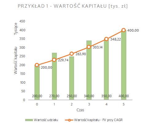 Podsumowanie przykładu 2 - Wykres przedstawiający wartość fikcyjnych udziałów i wielkość kapitału ustaloną za pomocą wzoru na wartość przyszłą, przy CAGR