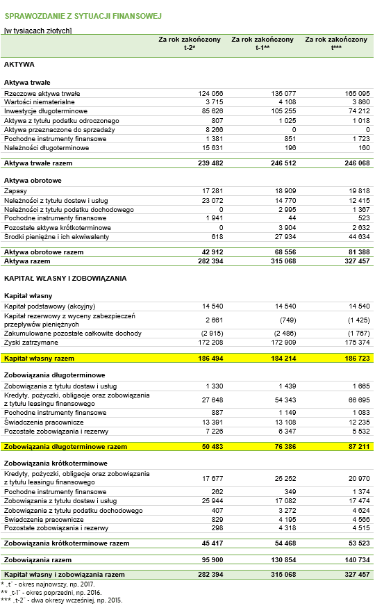 ROCE – bilans fikcyjnego przedsiębiorstwa z danymi do przykładu