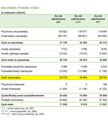 ROCE – rachunek zysków i strat fikcyjnego przedsiębiorstwa z danymi do przykładu