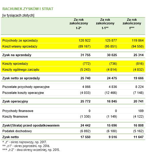 Wskaźnik operacyjności – przykładowy rachunek zysków i strat z danymi