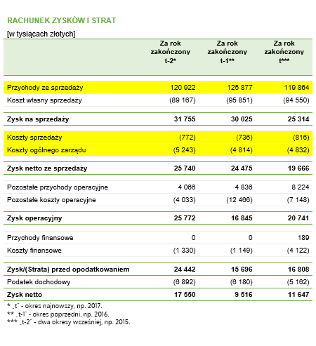 Rachunek wyników z zaznaczonymi danymi, które są niezbędne do przeprowadzenia obliczeń