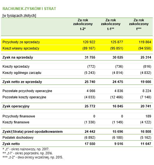 Dane do przykładu – przykładowy rachunek zysków i strat